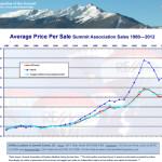 2012 Average Price