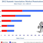 2012-Market-Pentration