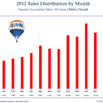 2012-Monthly-Sales