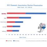 market penetration graph