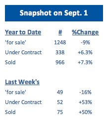 September 2014 Stats