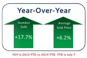 July 2015 Stats