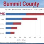 Summit County Transactions 2015