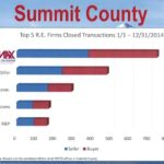 Summit County Transaction
