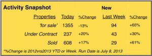 summit county colorado mls stats july 2013