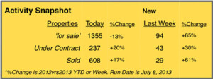 homes for sale in summit county statistics - july 2013