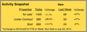 summit county real estate statistics - august 2013