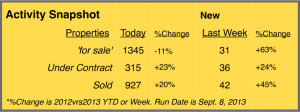 summit county real estate stats - september 2013