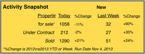 summit county real estate stats 2013 versus 2013