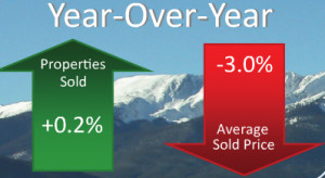Single Family Home Market Snapshot
