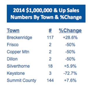 February 2015 Stats