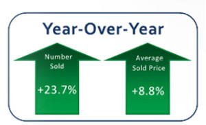 Home Sales Stats 2015