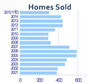 September 2015 Stats