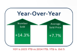 Residential Properties Sold