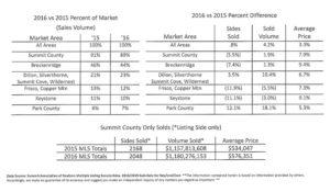 2016 Market Share