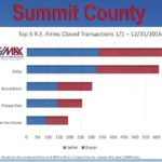 2016 Summit County Transactions